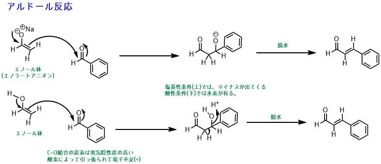 エノールとアルドール反応