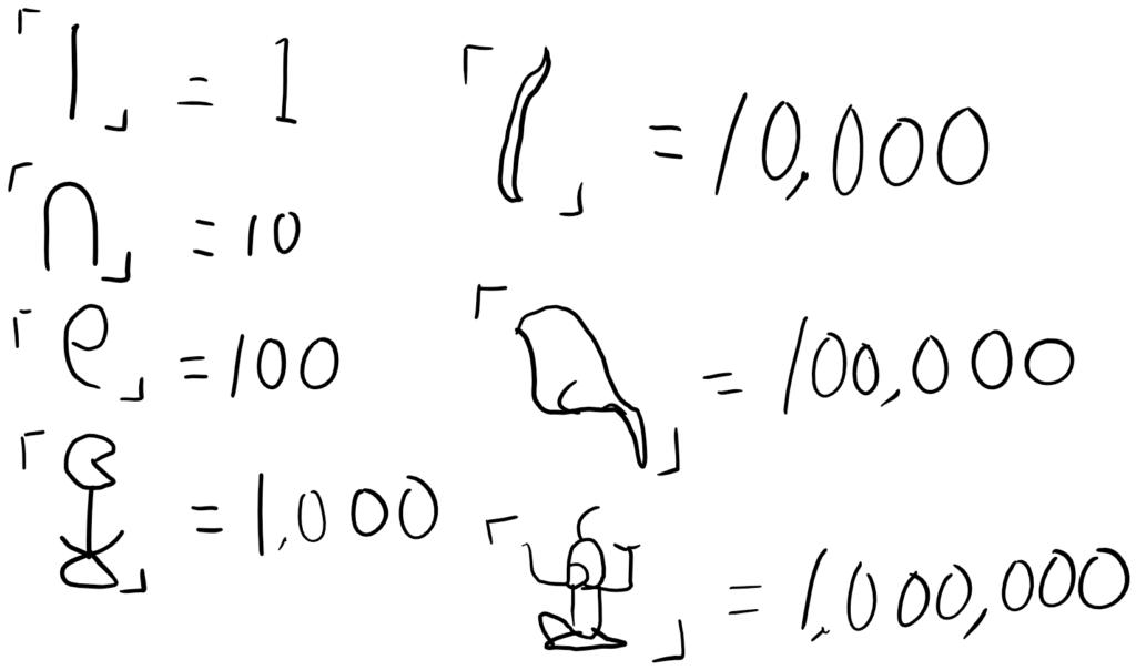 エジプトの数