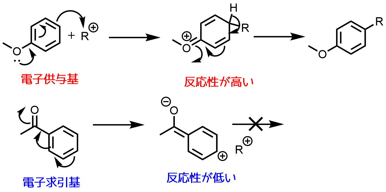 フリーデルクラフツ反応の反応性