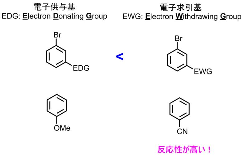 電子吸引性と供与性基がついたArXの反応性