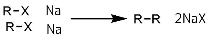 ウルツ反応の概要