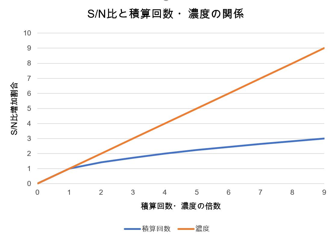 積算回数と濃度とSN比
