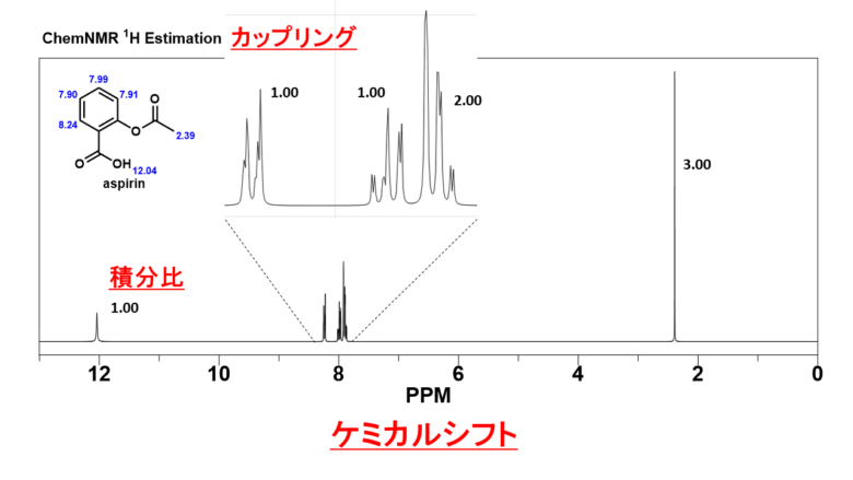 NMR(核磁気共鳴)分光法の基本-原理と操作-まとめ(作成中)