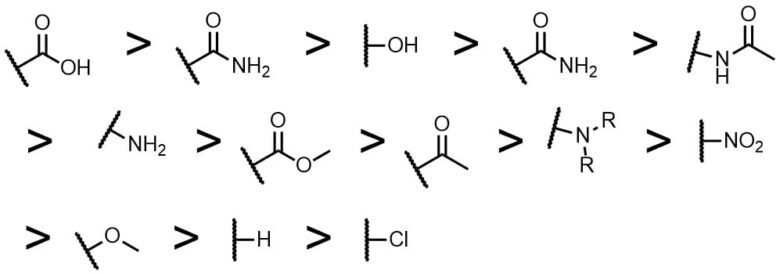 展開溶媒の溶媒強度