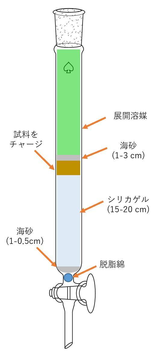 カラム管の概要