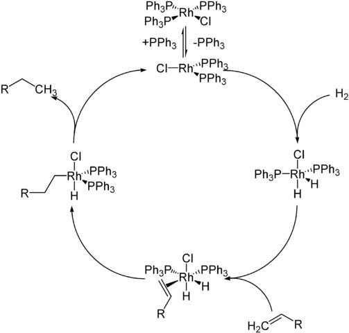 Wilkinson触媒の反応機構