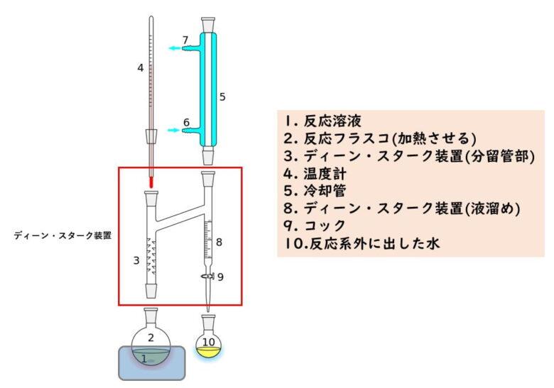 ディーン・スターク装置の原理と脱水反応