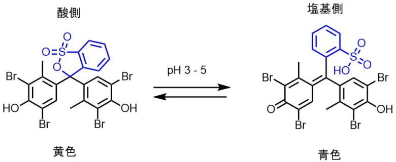 ブロモクレゾールグリーンの呈色原理