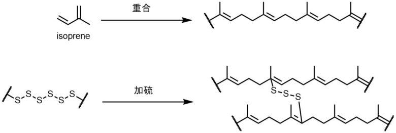加硫重合イソ加硫重合イソプレン