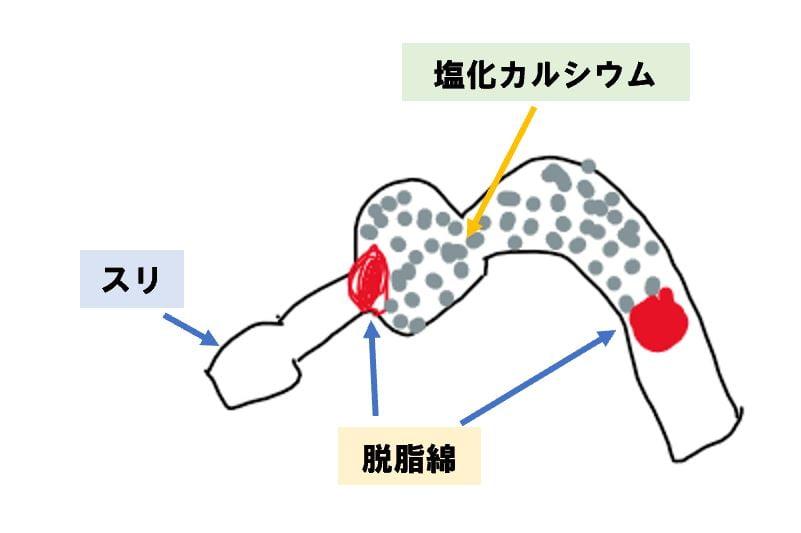 塩化カルシウム管の作り方