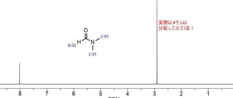 DMF-HNMRスペクトル
