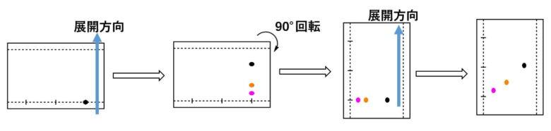 TLCの二次元展開の流れ