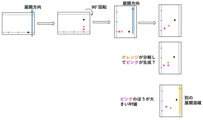 TLCの二次元展開の例