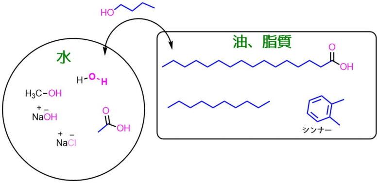 水と油の溶解性