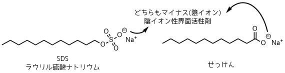 陰イオン性界面活性剤の構陰イオン性界面活性剤の構造