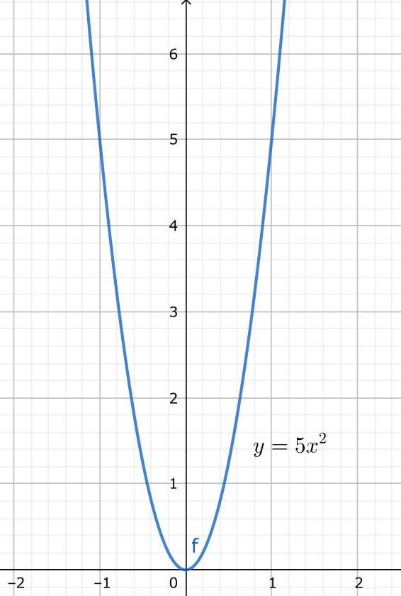 y=5x^2のグラフ