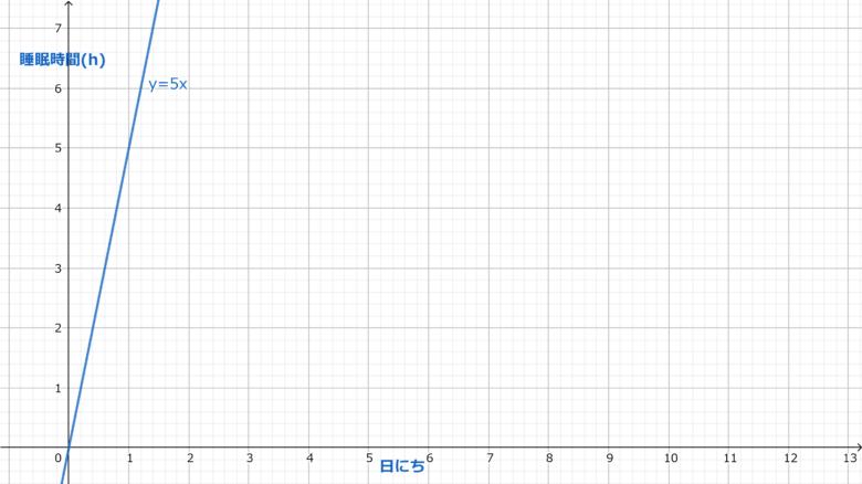 y=5xのグラフ