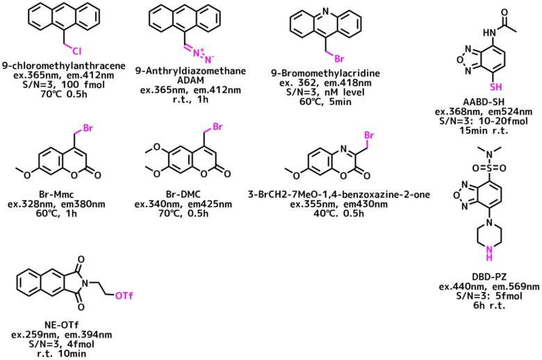 カルボン酸の蛍光誘導体化試薬