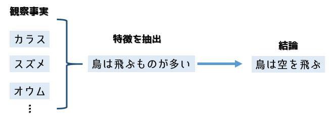 帰納法の例