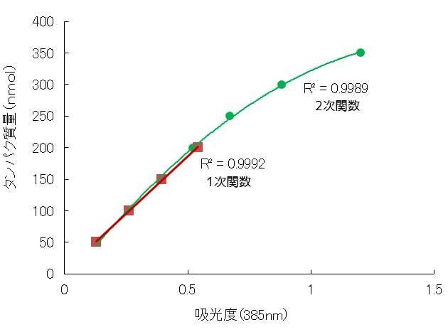 検量線のフィット式