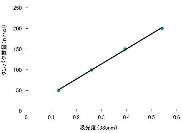 検量線の例1