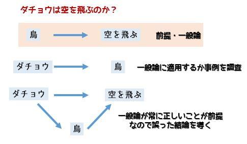 演繹法と帰納法の違いとは?図解と具体例 ...