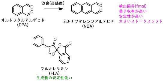 第一級アミン選択的蛍光誘導体化試薬