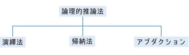 論理的推論法の例