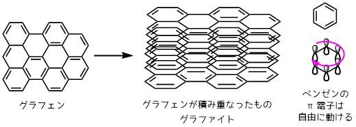 グラファイト(黒鉛)が電気伝導性を示す理由