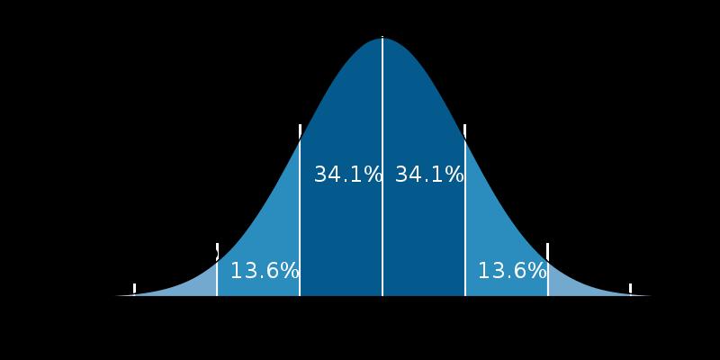 標準偏差と正規分布