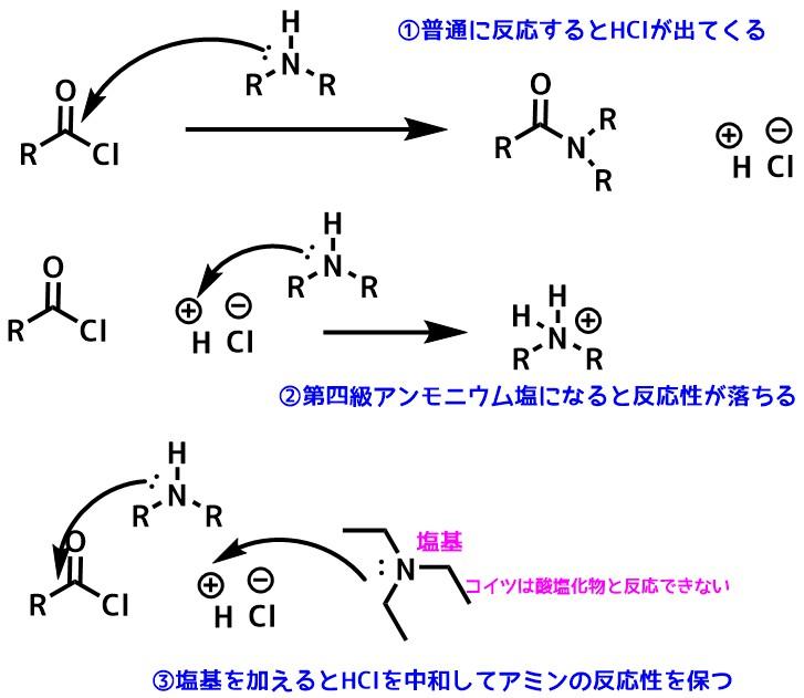 酸塩化物の副生成物のHClが反応を邪魔する