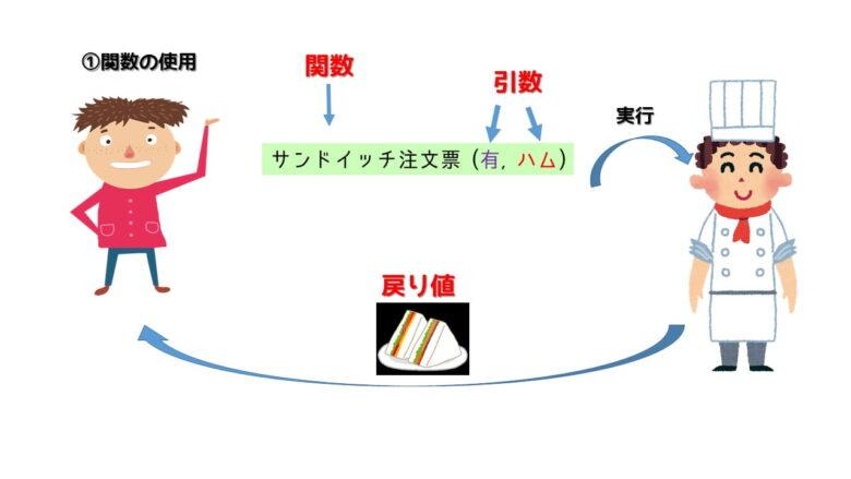関数と引数のイメージ