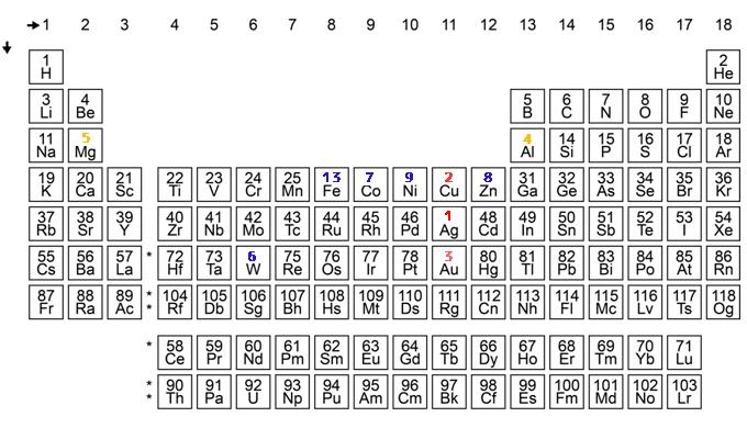 電気を通しやすい金属の一覧