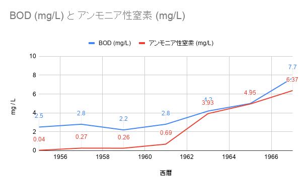 BOD (mg_L) と アンモニア性窒素 (mg_L)_