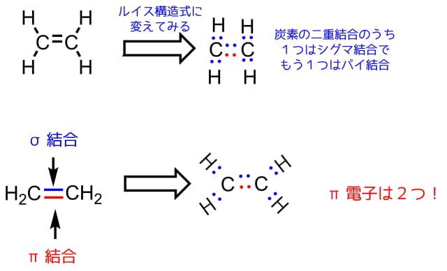 エチレンの構造とπ結合