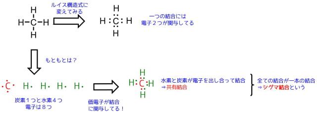 メタンの結合と電子の関係