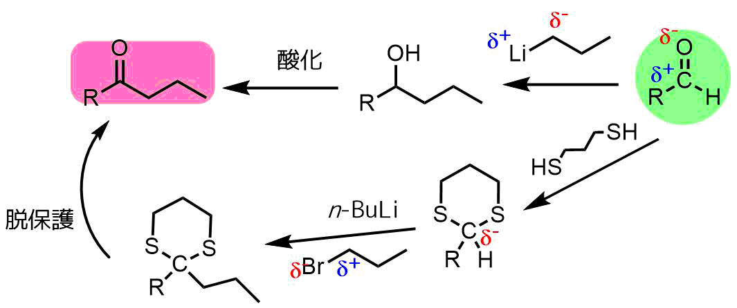 アシルアニオンによるケトン合成