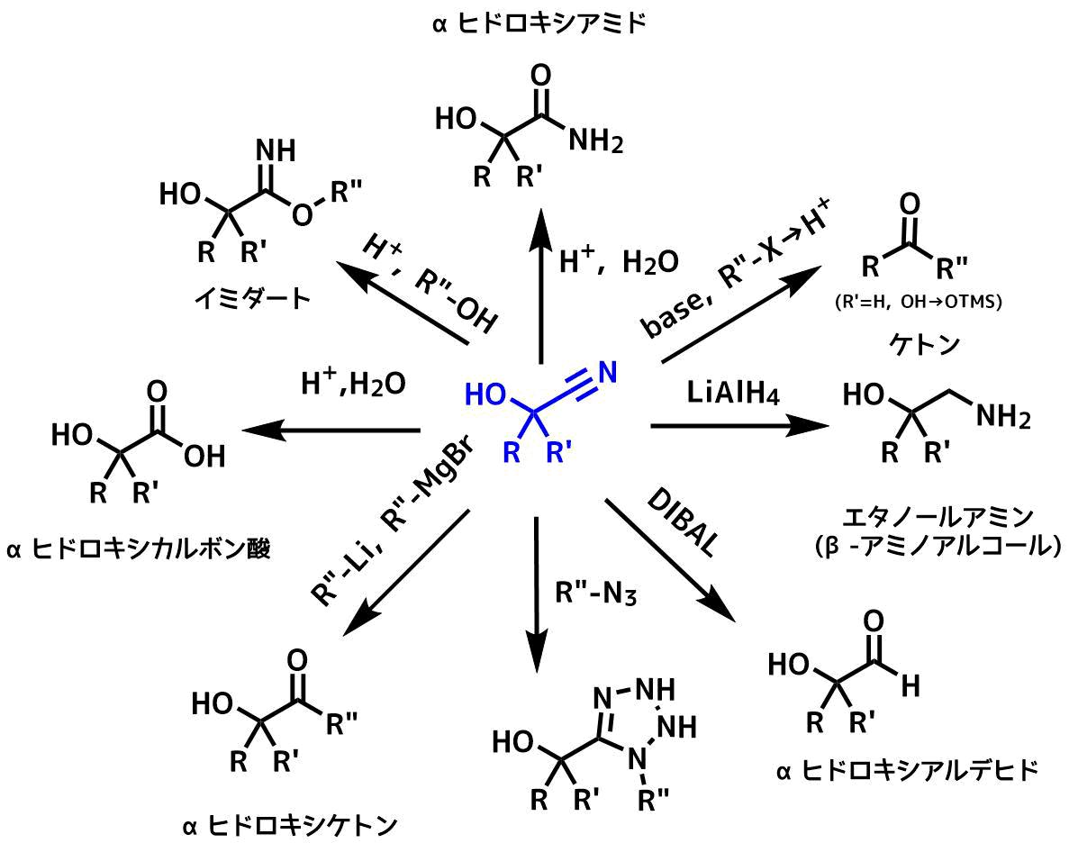 シアノヒドリンの反応概要例