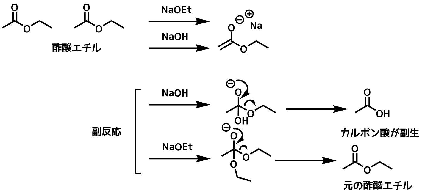 ナトリウムエトキシドを使うと副反応が抑えられる