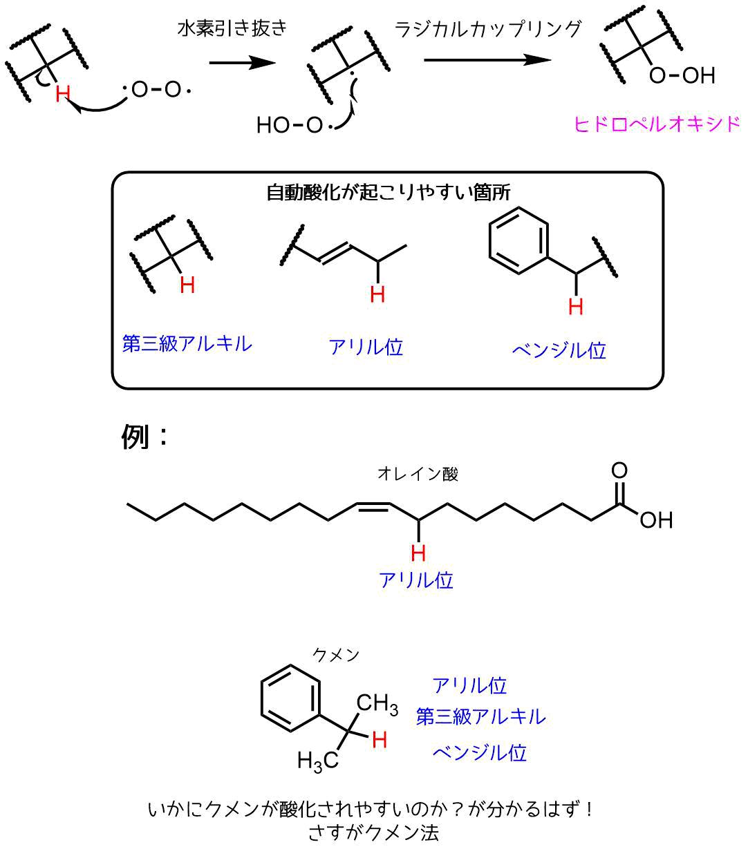 ヒドロペルオキシドの合成法ー自動酸化