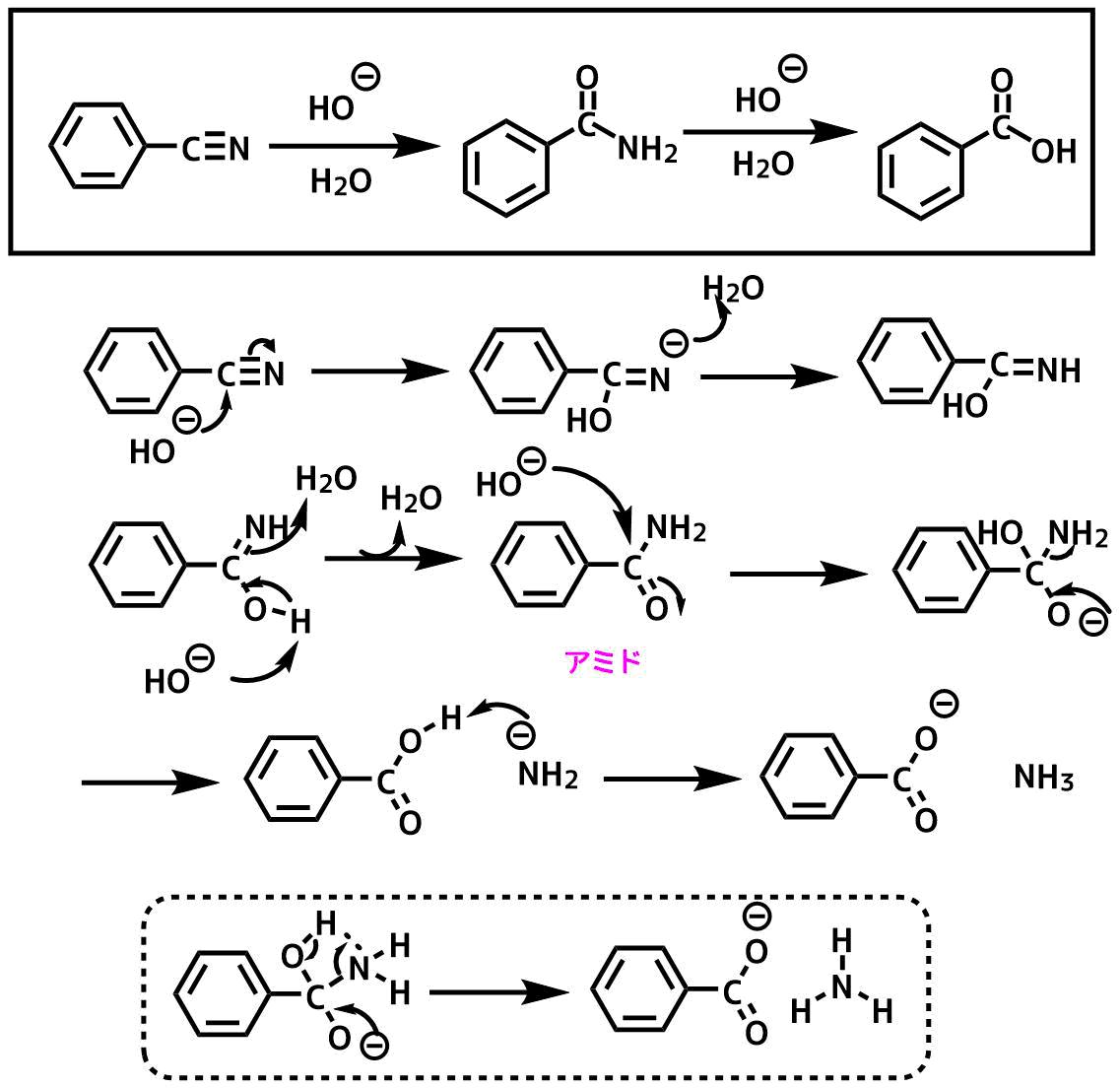 ベンゾニトリルの塩基加水分解反応機構