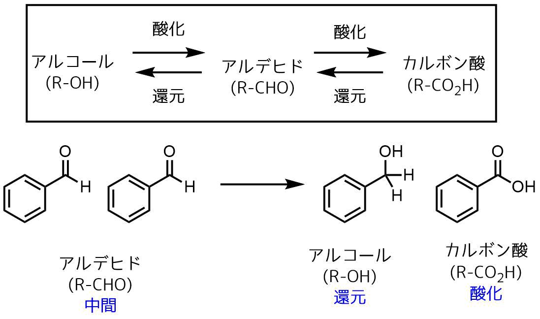 不均化反応の例としてカニッツァーロ反応