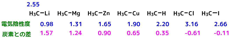 各金属試薬との電気陰性度の差