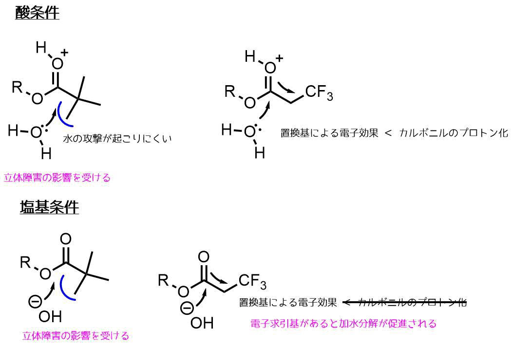 塩基加水分解条件における置換基効果と立体効果
