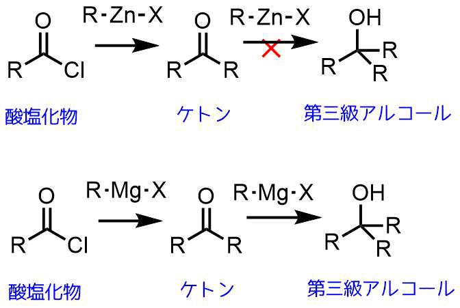 有機亜鉛試薬と酸塩化物との反応の利点