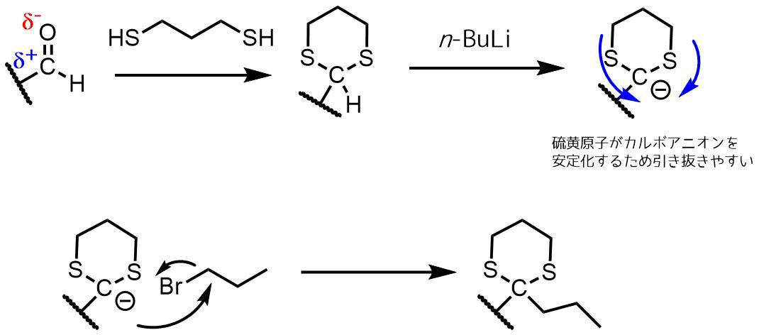極性転換によりアシルアニオンが生成