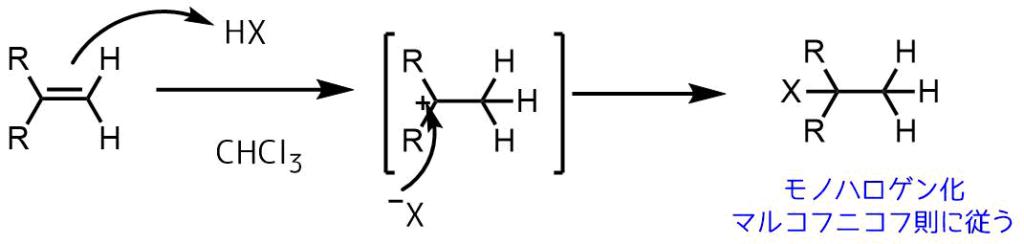 アルケンへのハロゲン化水素の付加