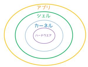 シェルの構造