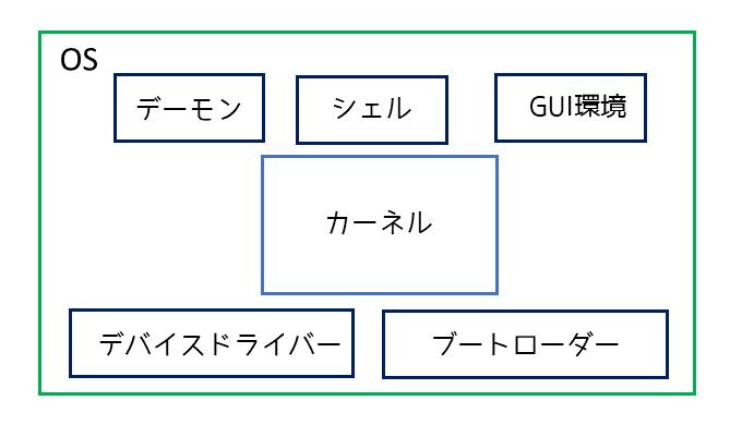 OSの構成図