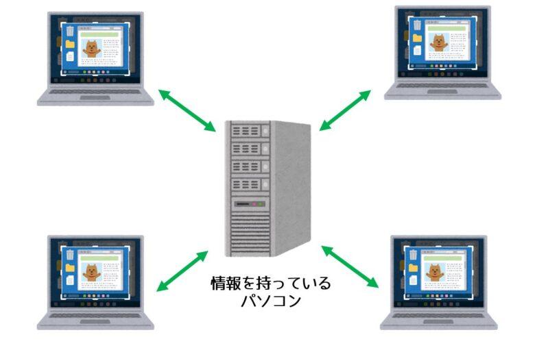 ネットワークの概観
